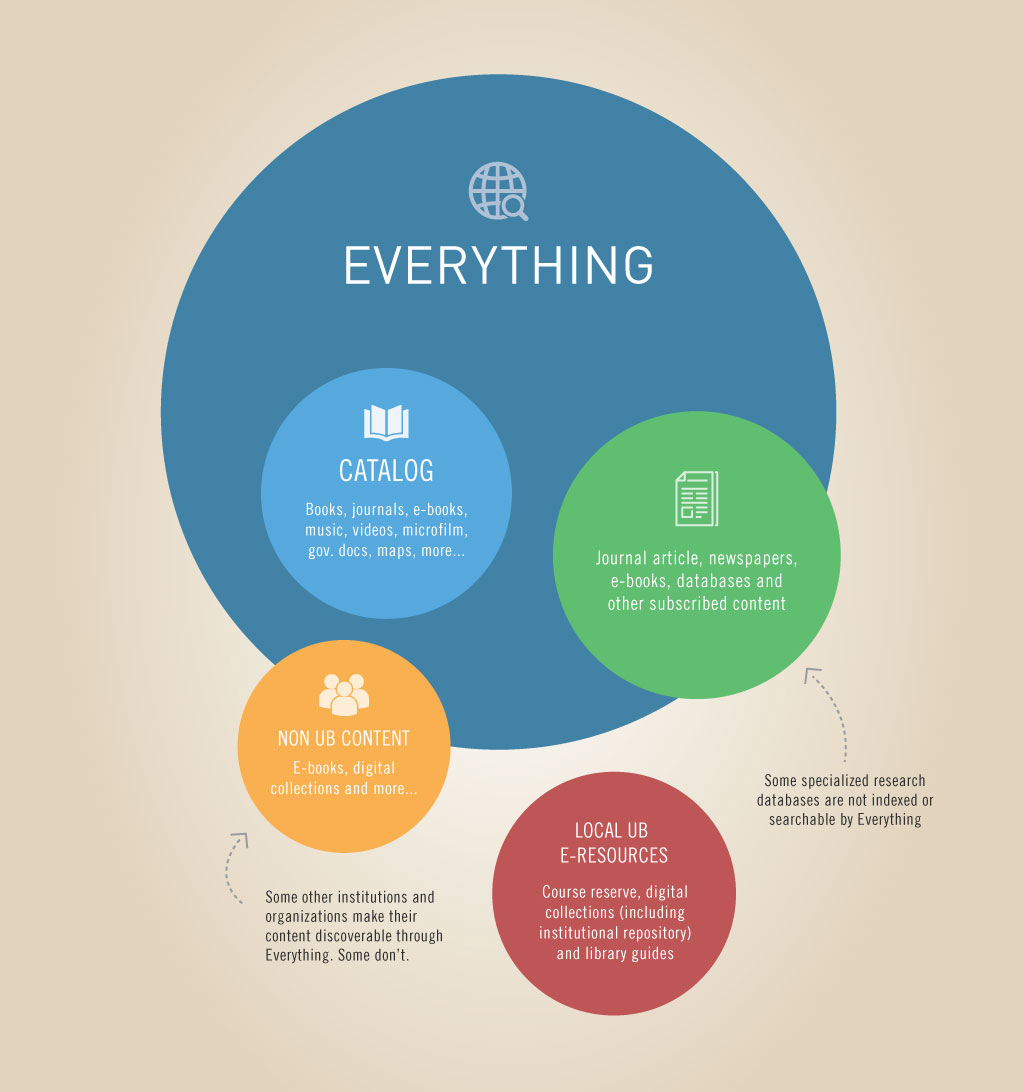 everything-diagram